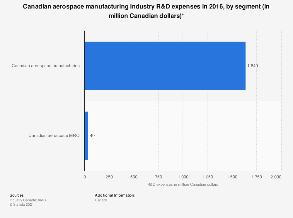 Statistic: Canadian aerospace manufacturing industry R&D expenses in 2016, by segment (in million Canadian dollars)* | Statista