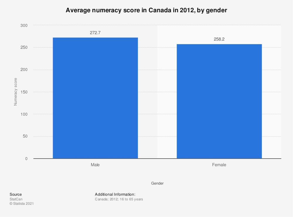 Statistic: Average numeracy score in Canada in 2012, by gender    Statista