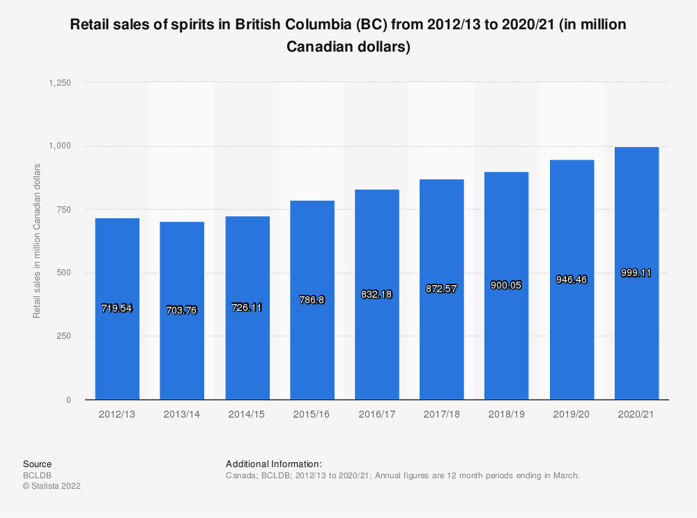 Statistic: Retail sales of spirits in British Columbia (BC) from 2012/13 to 2018/19 (in million Canadian dollars) | Statista