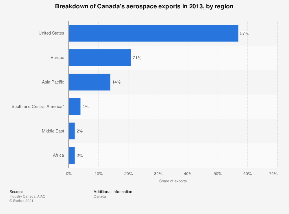 Statistic: Breakdown of Canada's aerospace exports in 2013, by region  | Statista