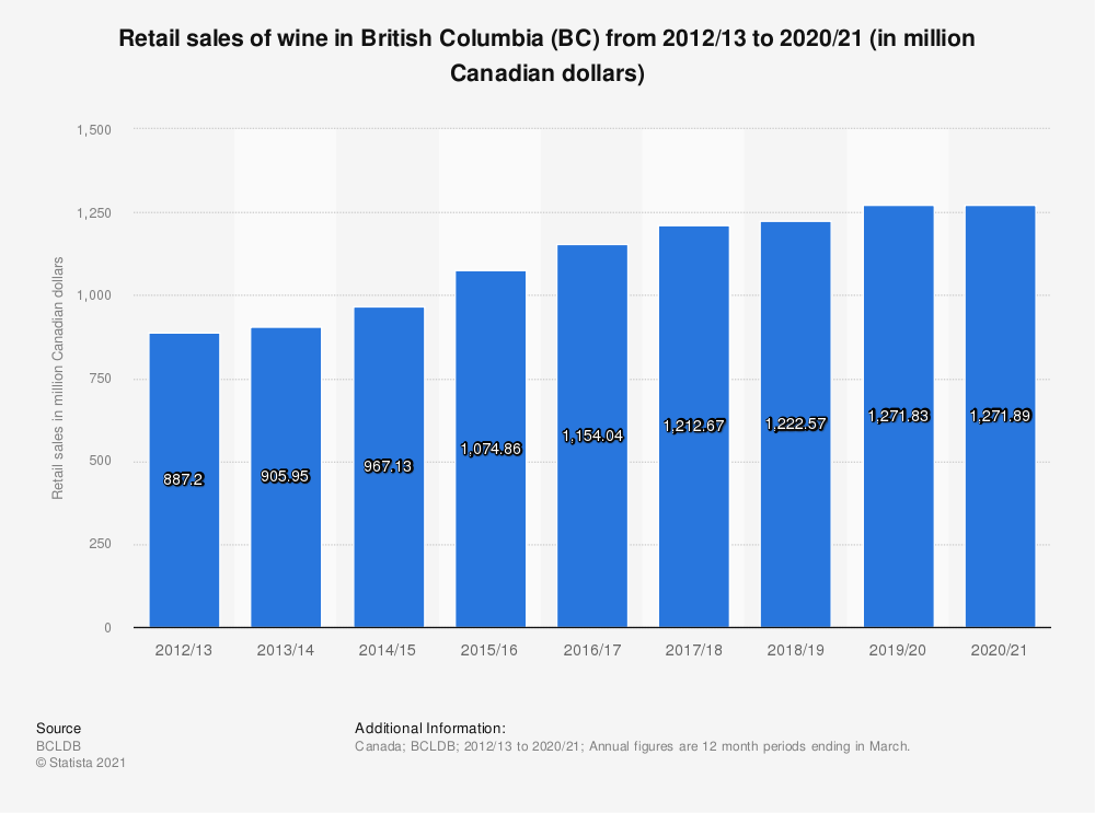 Statistic: Retail sales of wine in British Columbia (BC) from 2012/13 to 2018/19 (in million Canadian dollars) | Statista