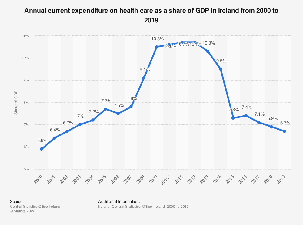 Statistic: Annual current expenditure on health care as a share of GDP in Ireland from 2000 to 2017 | Statista