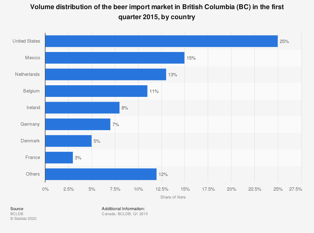 Statistic: Volume distribution of the beer import market in British Columbia (BC) in the first quarter 2015, by country  | Statista