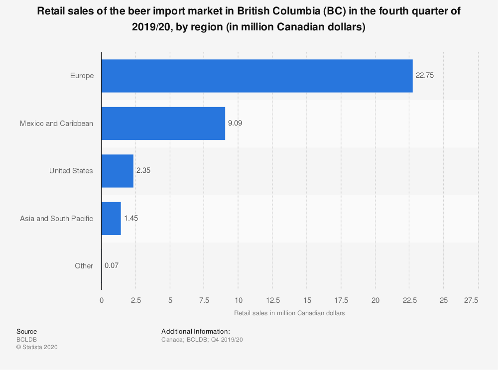 Statistic: Retail sales of the beer import market in British Columbia (BC) in the first quarter of 2019/20, by region (in million Canadian dollars) | Statista