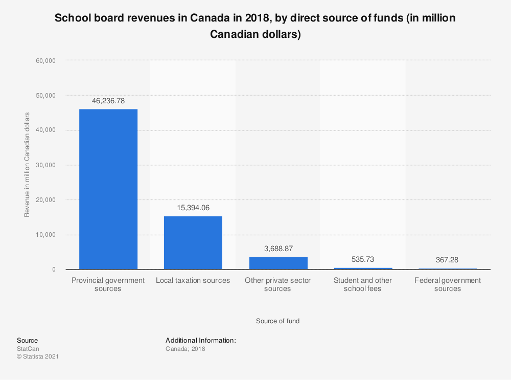 Statistic: School board revenues in Canada in 2016, by direct source of funds (in million Canadian dollars) | Statista