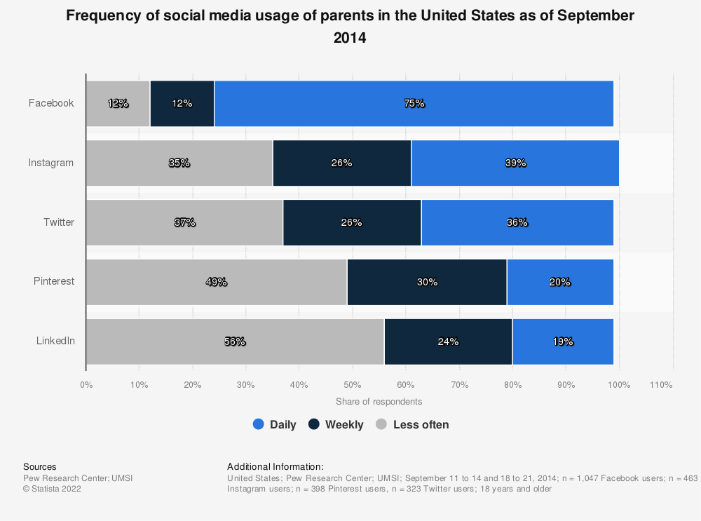 Statistic: Frequency of social media usage of parents in the United States as of September 2014 | Statista