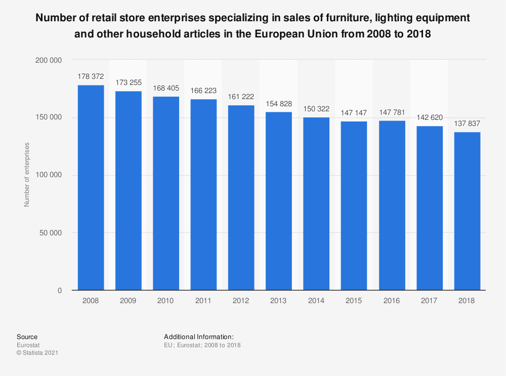 Statistic: Number of retail store enterprises specializing in sales of furniture, lighting equipment and other household articles in the European Union from 2008 to 2016* | Statista