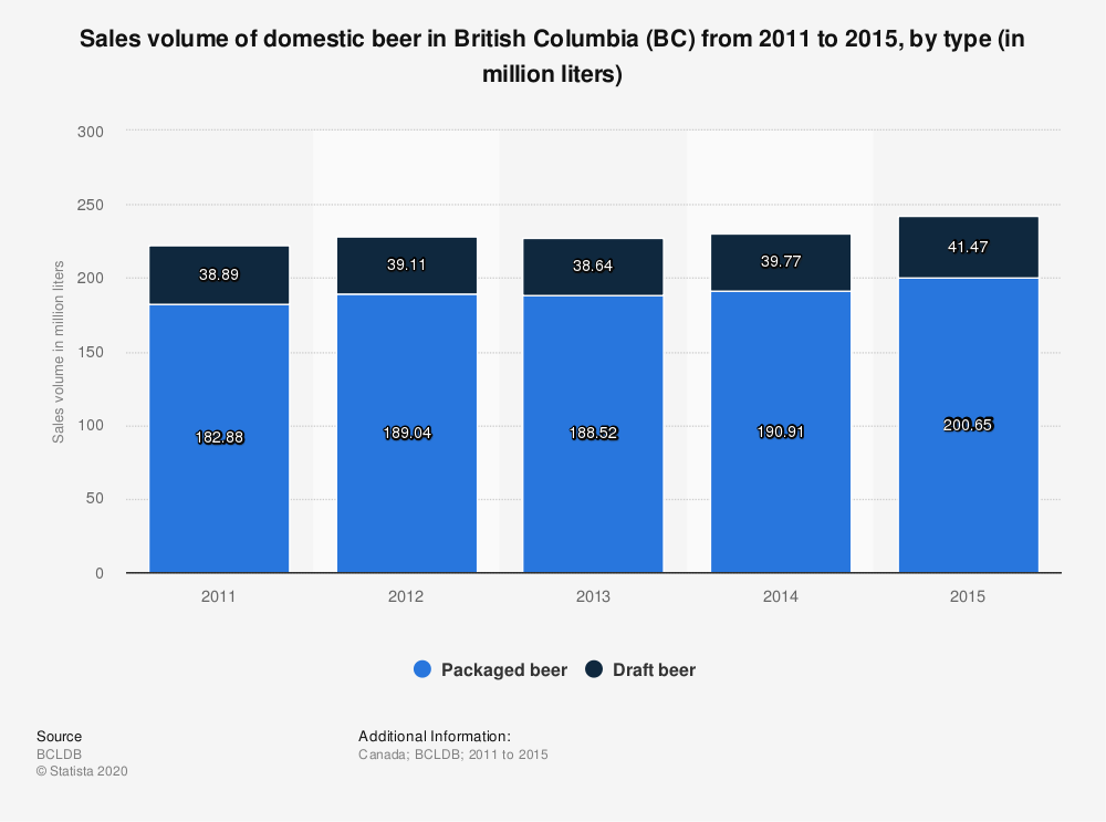 Statistic: Sales volume of domestic beer in British Columbia (BC) from 2011 to 2015, by type (in million liters) | Statista