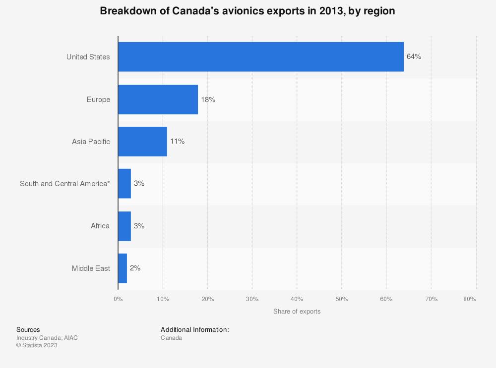 Statistic: Breakdown of Canada's avionics exports in 2013, by region  | Statista
