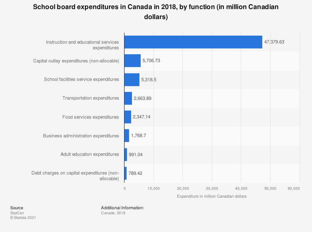 Statistic: School board expenditures in Canada in 2016, by function (in million Canadian dollars) | Statista