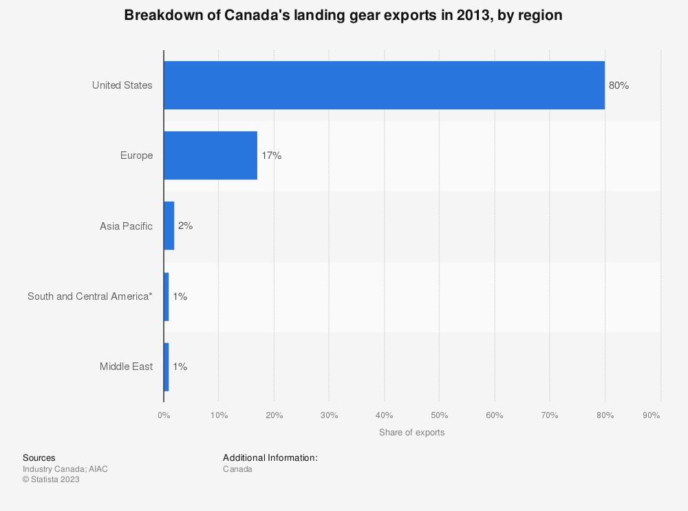 Statistic: Breakdown of Canada's landing gear exports in 2013, by region    Statista