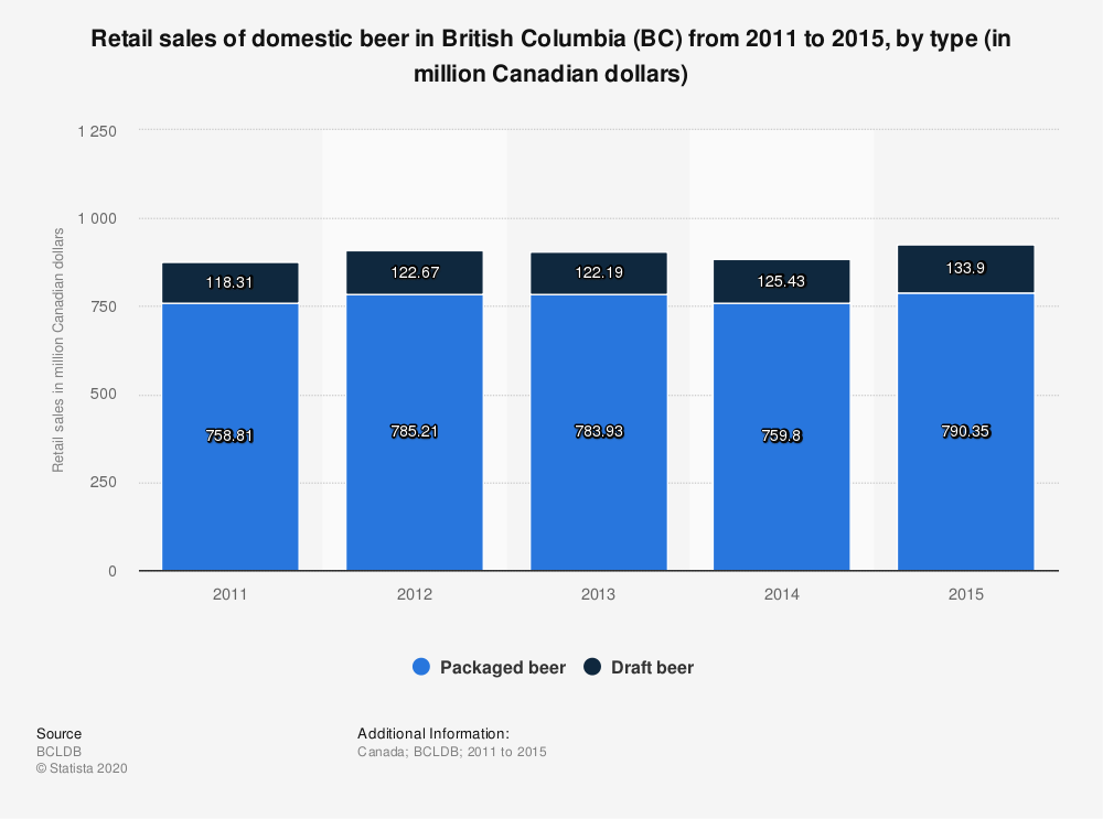 Statistic: Retail sales of domestic beer in British Columbia (BC) from 2011 to 2015, by type (in million Canadian dollars) | Statista