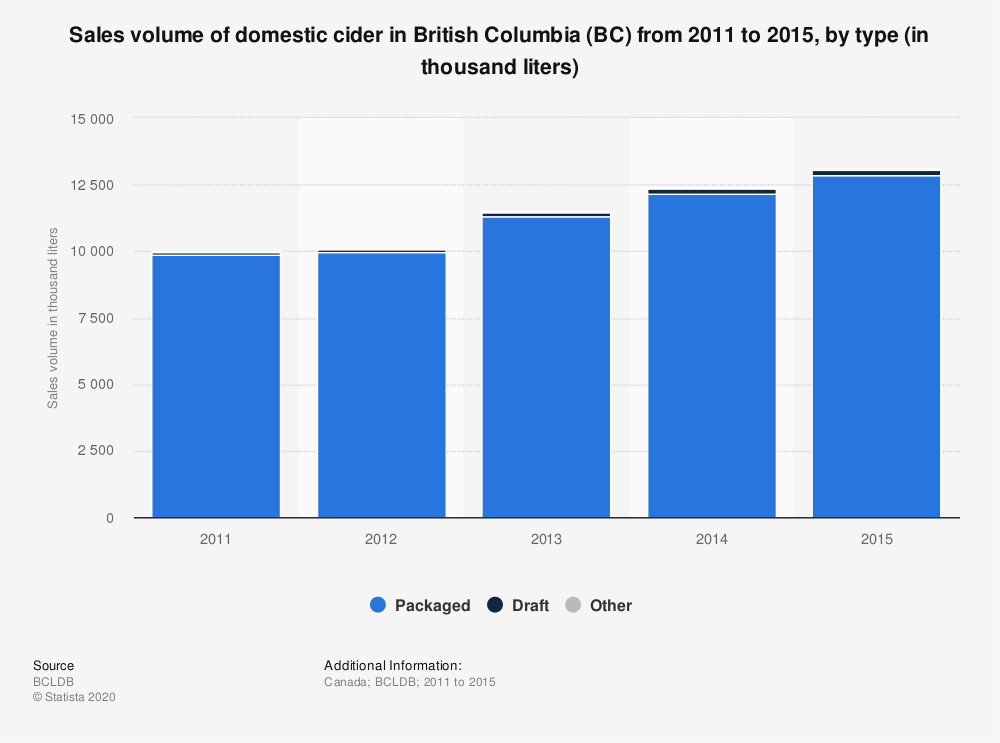 Statistic: Sales volume of domestic cider in British Columbia (BC) from 2011 to 2015, by type (in thousand liters) | Statista