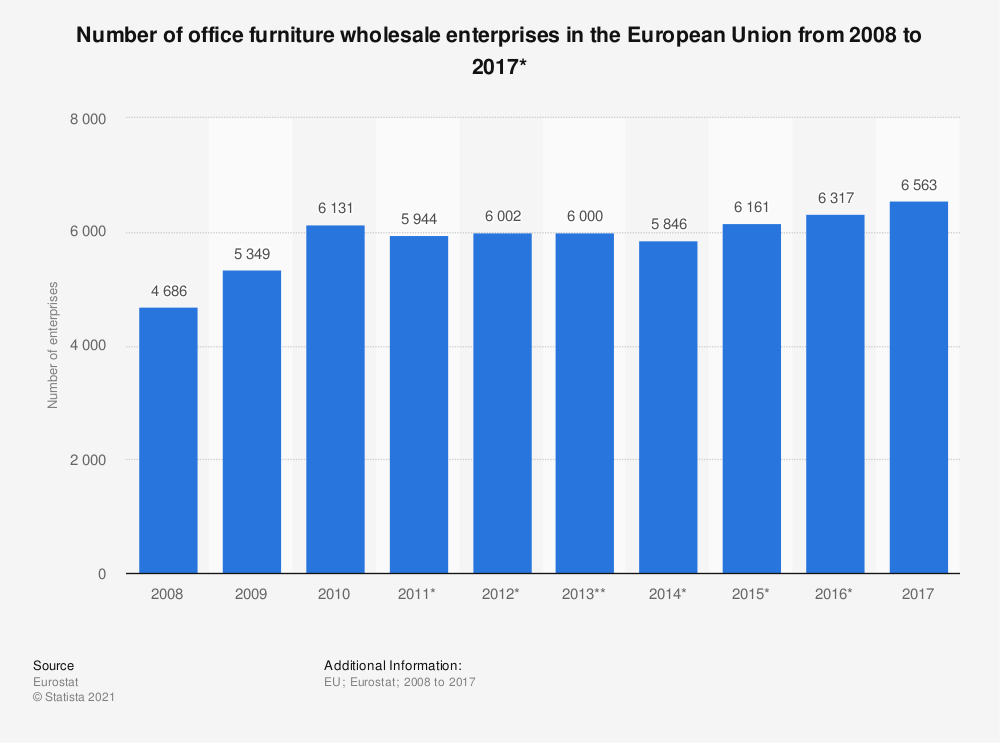Statistic: Number of office furniture wholesale enterprises in the European Union from 2008 to 2016* | Statista