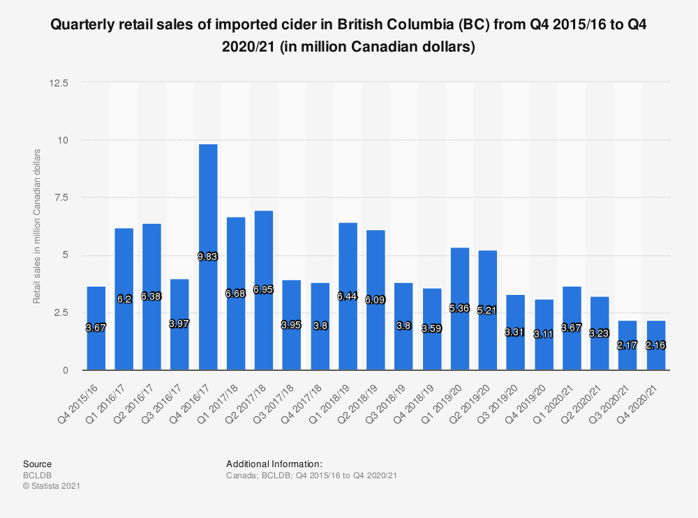Statistic: Quarterly retail sales of imported cider in British Columbia (BC) from Q4 2015/16 to Q4 2018/19 (in million Canadian dollars) | Statista