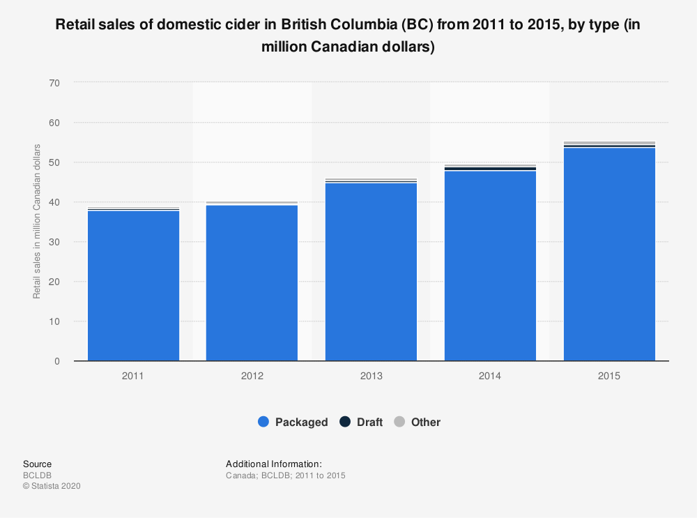 Statistic: Retail sales of domestic cider in British Columbia (BC) from 2011 to 2015, by type (in million Canadian dollars) | Statista