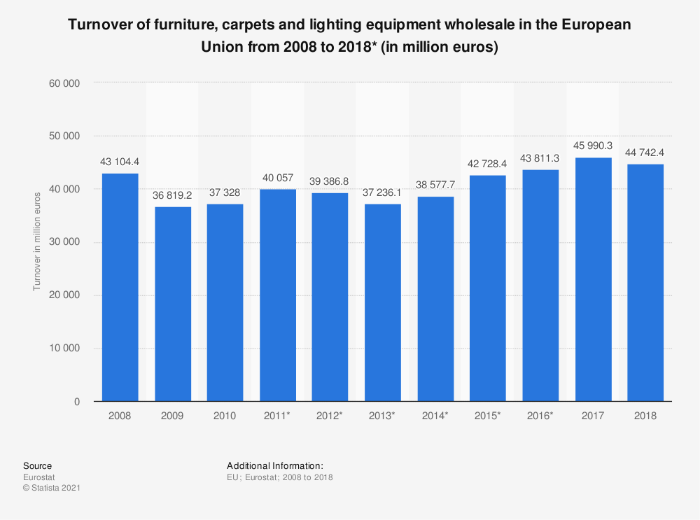 Statistic: Turnover of furniture, carpets and lighting equipment wholesale in the European Union from 2008 to 2015* (in million euros) | Statista