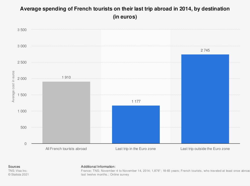 Statistic: Average spending of French tourists on their last trip abroad in 2014, by destination (in euros)   Statista