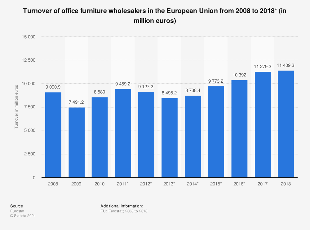 Statistic: Turnover of office furniture wholesalers in the European Union from 2008 to 2016* (in million euros) | Statista