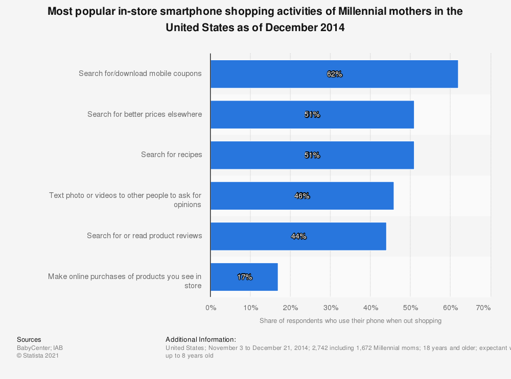 Statistic: Most popular in-store smartphone shopping activities of Millennial mothers in the United States as of December 2014 | Statista