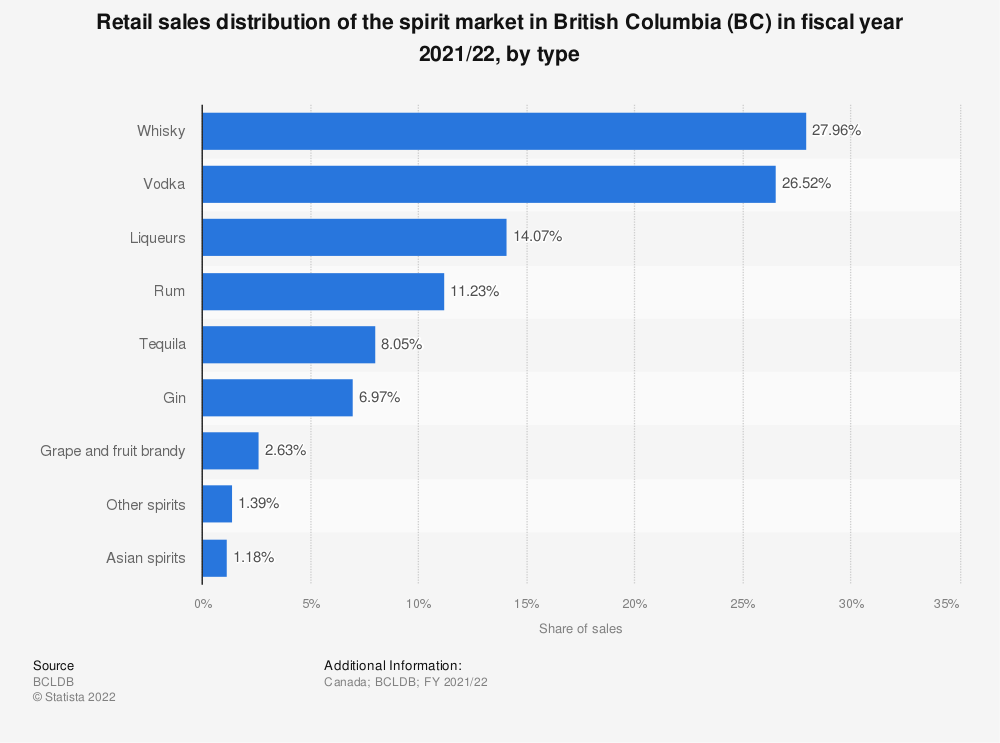 Statistic: Retail sales distribution of the spirit market in British Columbia (BC) in the third quarter 2018/19, by type | Statista