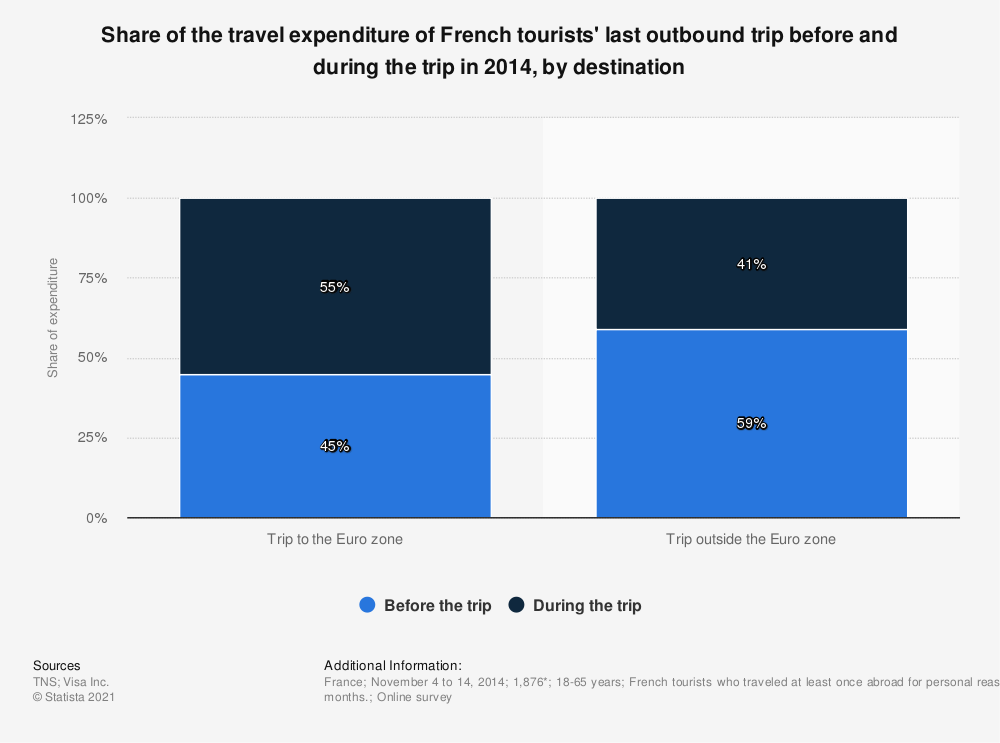 Statistic: Share of the travel expenditure of French tourists' last outbound trip before and during the trip in 2014, by destination  | Statista