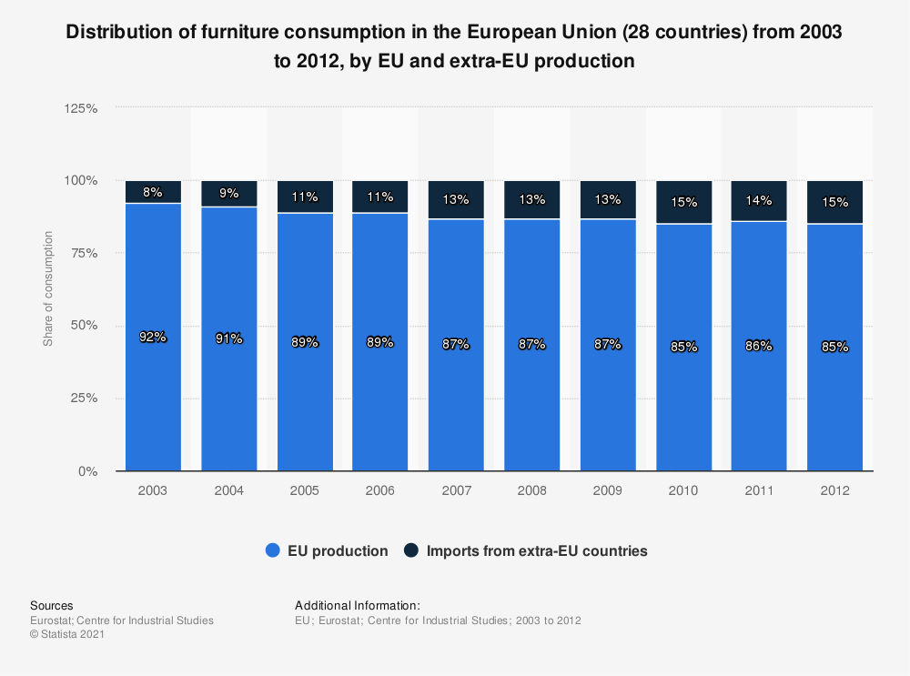Statistic: Distribution of furniture consumption in the European Union (28 countries) from 2003 to 2012, by EU and extra-EU production | Statista
