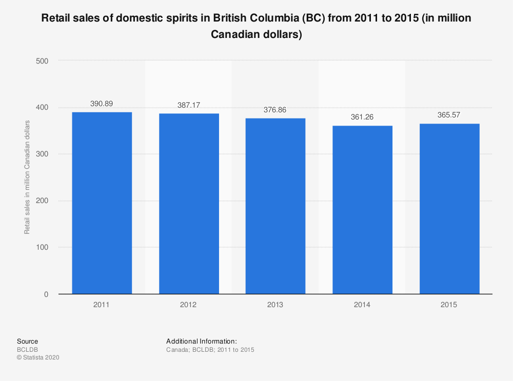 Statistic: Retail sales of domestic spirits in British Columbia (BC) from 2011 to 2015 (in million Canadian dollars) | Statista