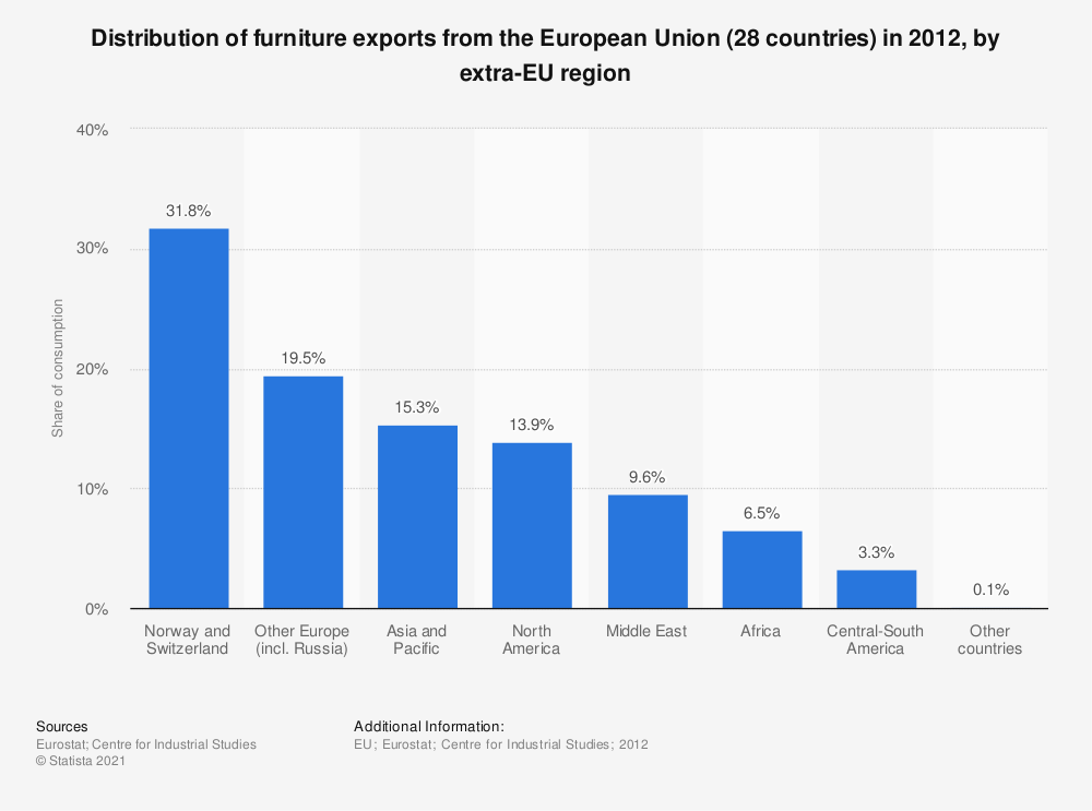 Statistic: Distribution of furniture exports from the European Union (28 countries) in 2012, by extra-EU region   Statista