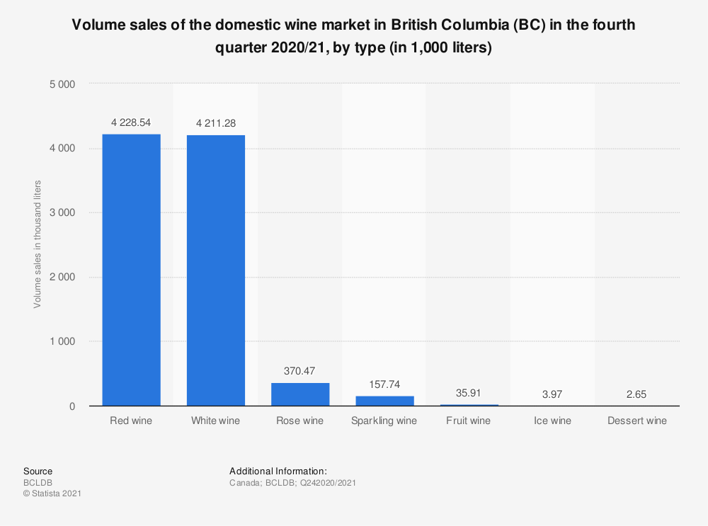 Statistic: Volume sales of the domestic wine market in British Columbia (BC) in the fourth quarter 2019/20, by type (in 1,000 liters) | Statista