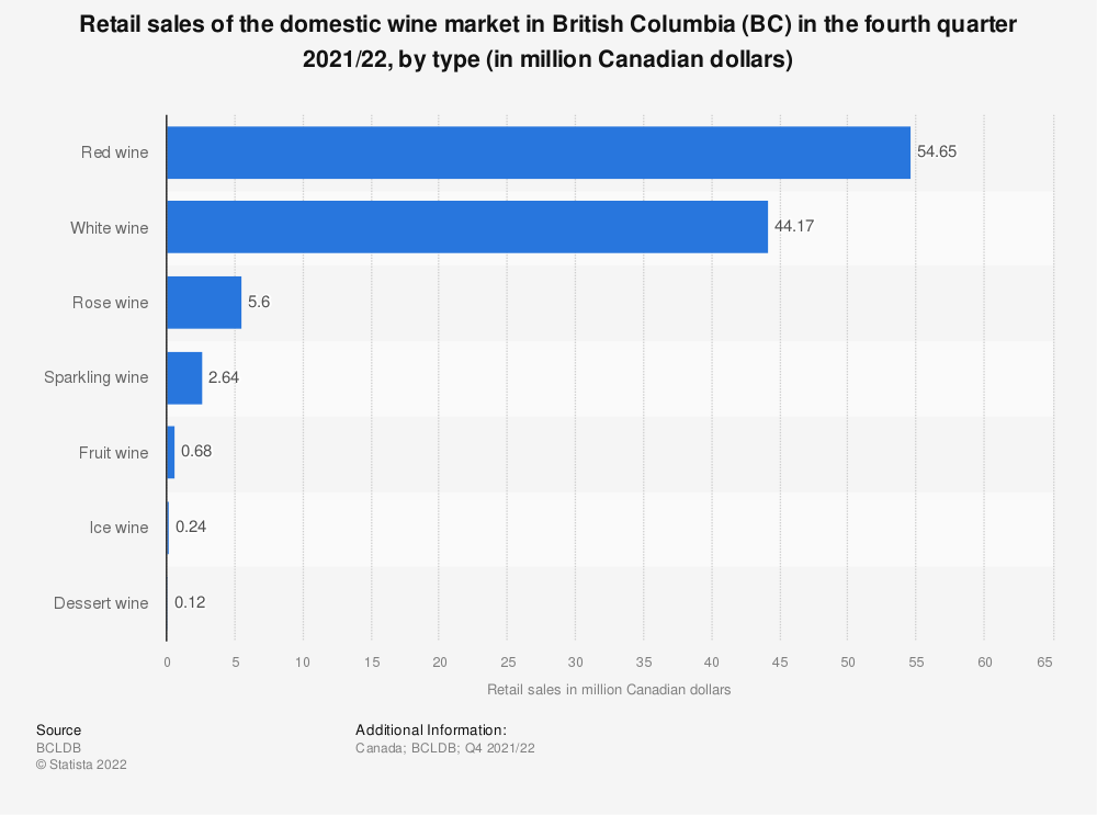 Statistic: Retail sales of the domestic wine market in British Columbia (BC) in the third quarter 2018/19, by type (in million Canadian dollars) | Statista
