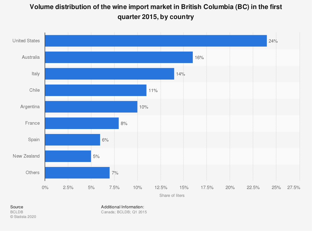 Statistic: Volume distribution of the wine import market in British Columbia (BC) in the first quarter 2015, by country | Statista