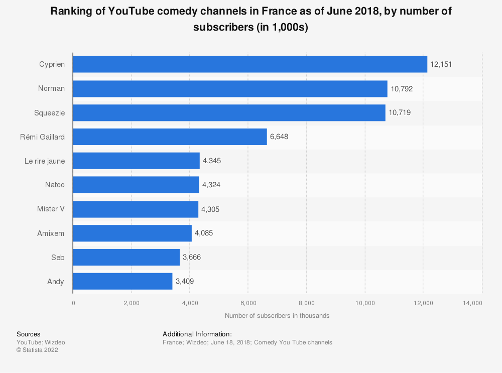 Statistic: Ranking of YouTube comedy channels in France as of June 2018, by number of subscribers (in 1,000s) | Statista