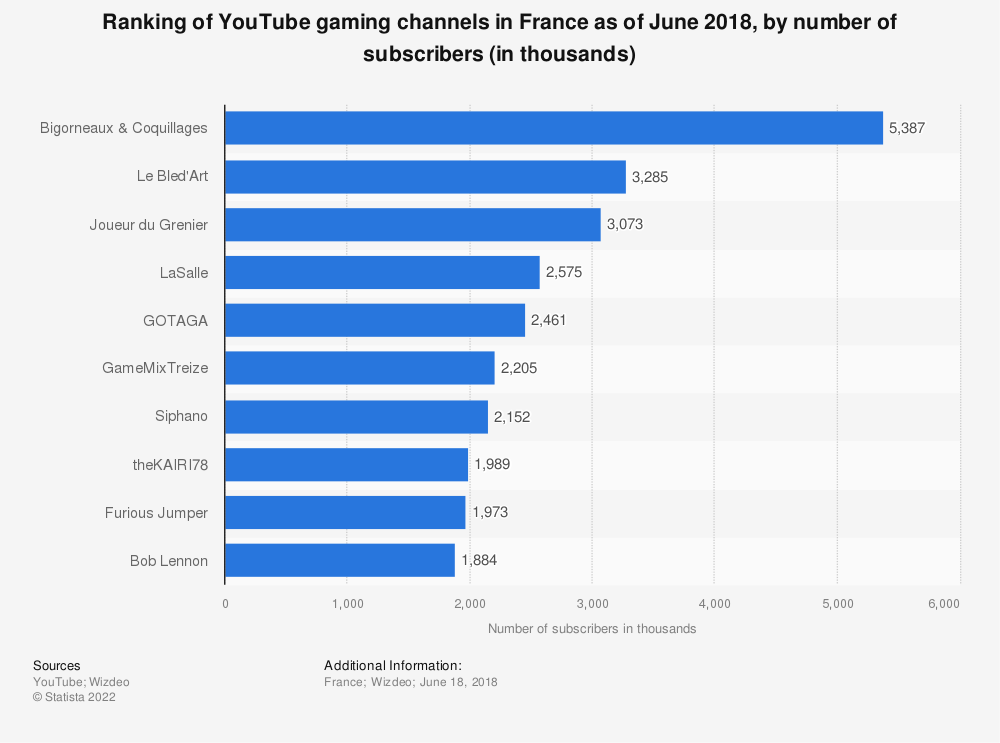 Statistic: Ranking of YouTube gaming channels in France as of June 2018, by number of subscribers (in thousands) | Statista