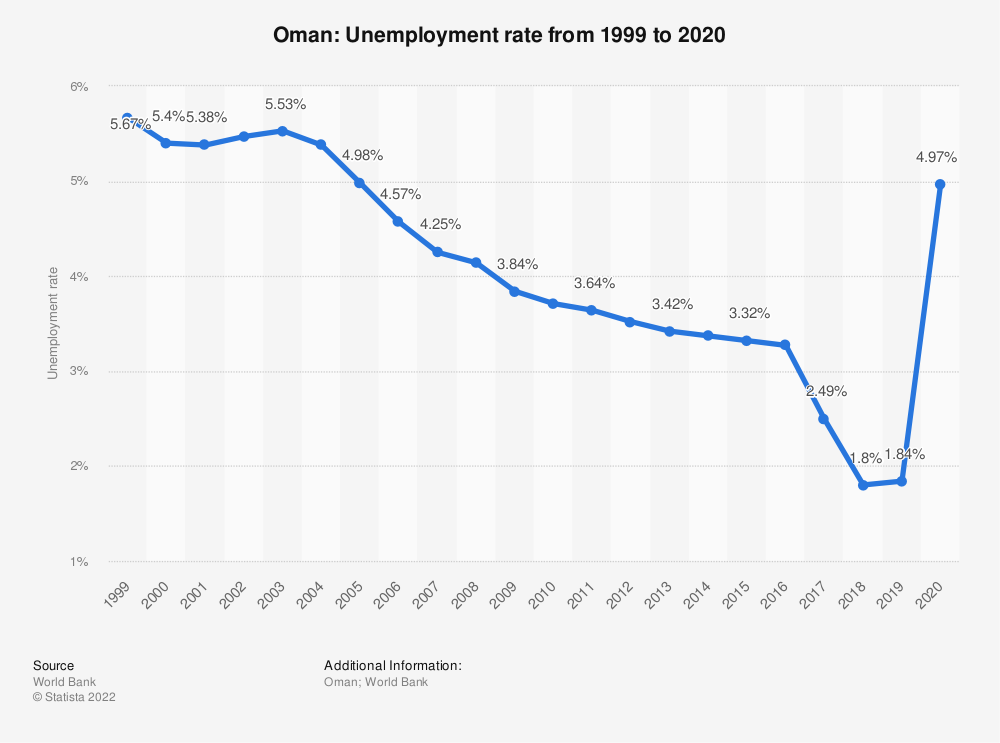 Statistic: Oman: Unemployment rate from 2007 to 2017 | Statista