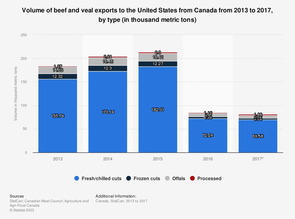 Statistic: Volume of beef and veal exports to the United States from Canada from 2013 to 2017, by type (in thousand metric tons) | Statista