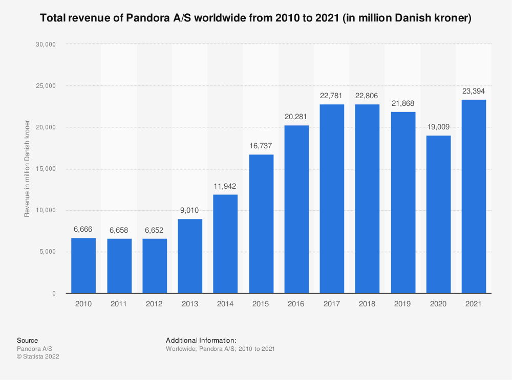 Statistic: Total revenue of Pandora A/S worldwide from 2010 to 2019 (in million Danish kroner) | Statista