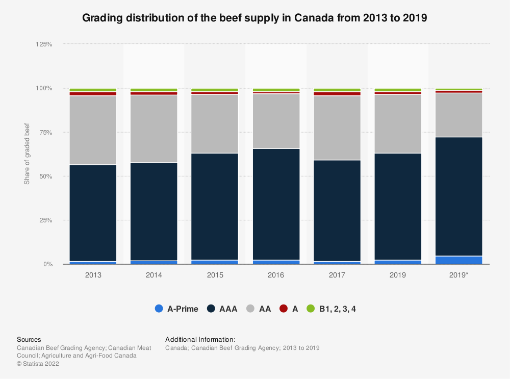 Statistic: Grading distribution of the beef supply in Canada from 2013 to 2019 | Statista