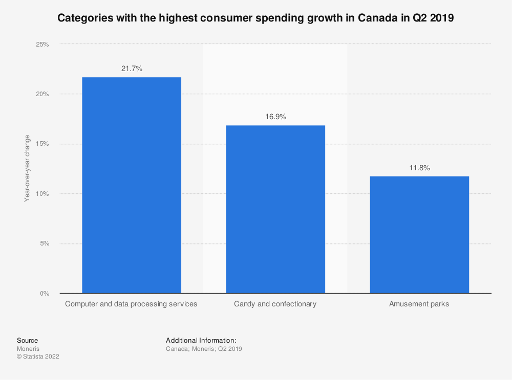 Statistic: Categories with the highest consumer spending growth in Canada in Q2 2019 | Statista