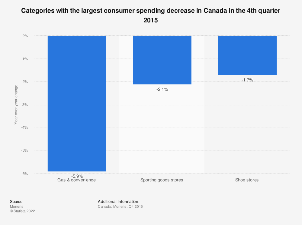 Statistic: Categories with the largest consumer spending decrease in Canada in the 4th quarter 2015  | Statista