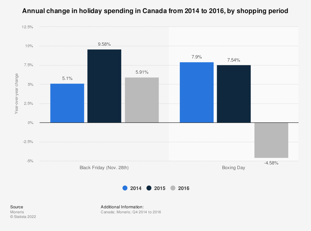 Statistic: Annual change in holiday spending in Canada from 2014 to 2016, by shopping period  | Statista