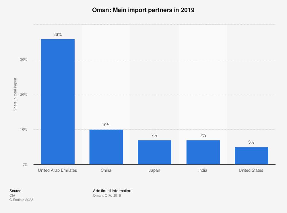 Statistic: Oman: Main import partners in 2017   Statista
