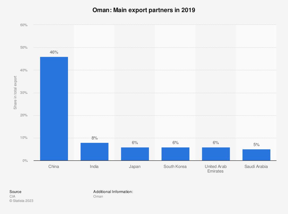 Statistic: Oman: Main export partners in 2017 | Statista