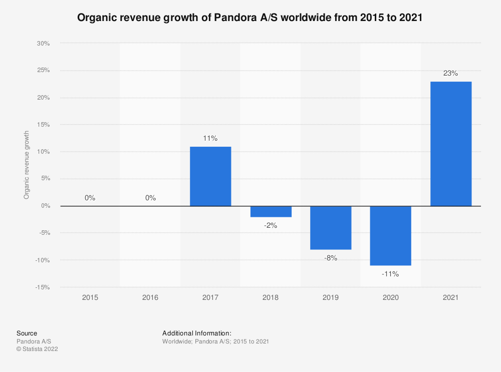 Statistic: Organic revenue growth of Pandora A/S worldwide from 2015 to 2019 | Statista