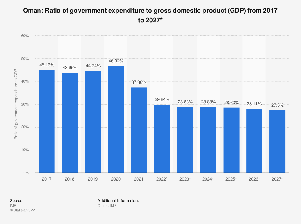 Statistic: Oman: Ratio of government expenditure to gross domestic product (GDP) from 2014 to 2024* | Statista