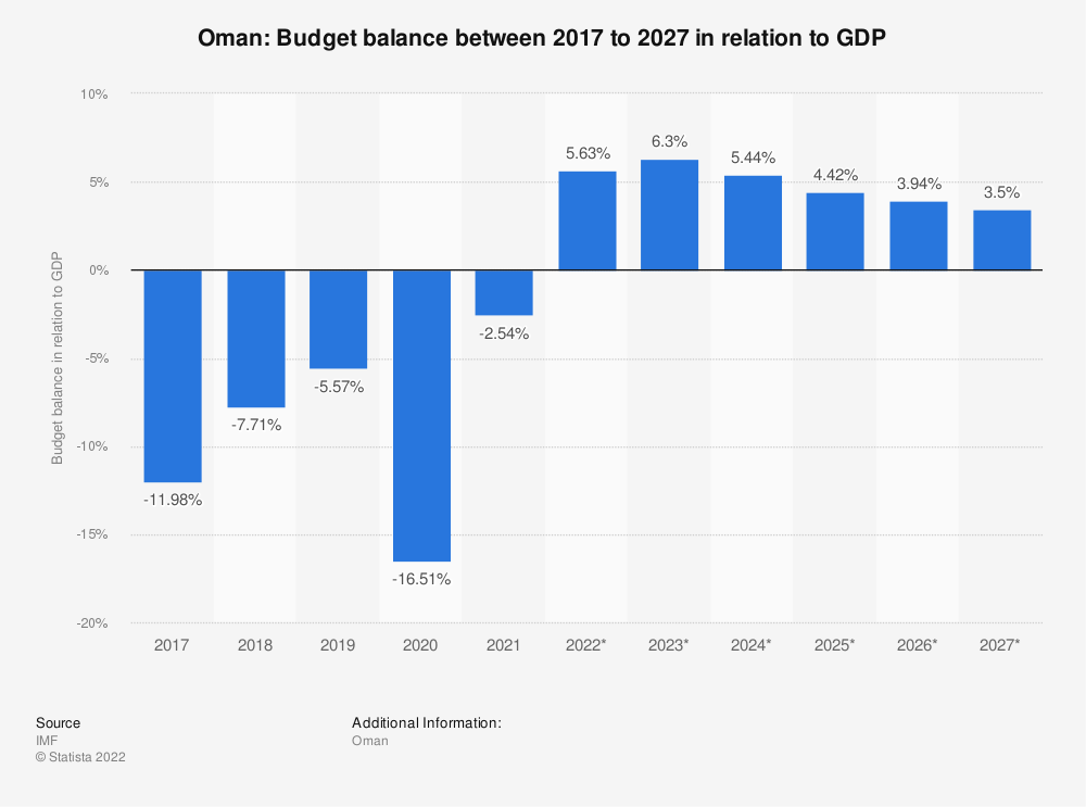 Statistic: Oman: Budget balance between 2014 to 2024 in relation to GDP | Statista