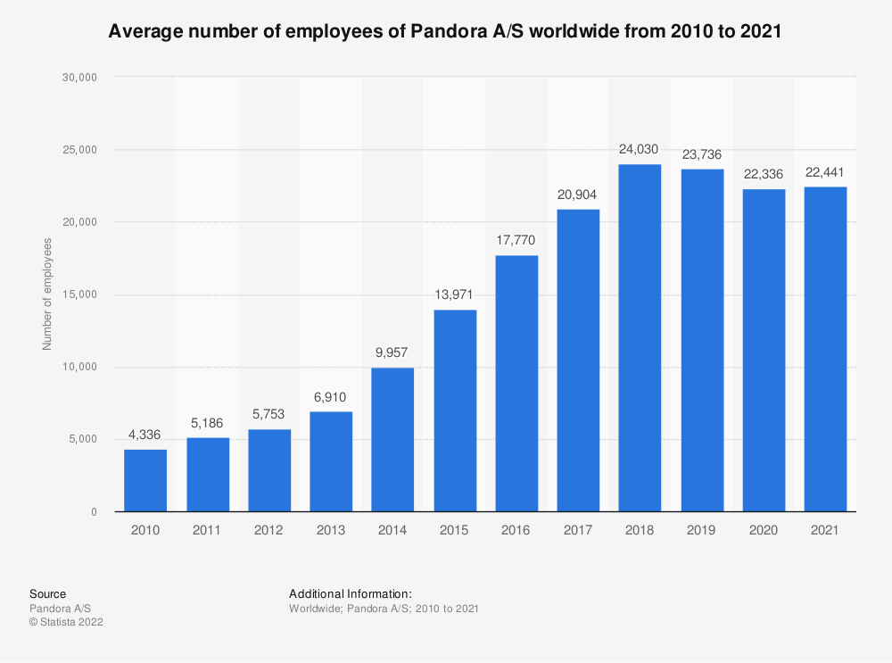 Statistic: Average number of employees of Pandora A/S worldwide from 2010 to 2019 | Statista