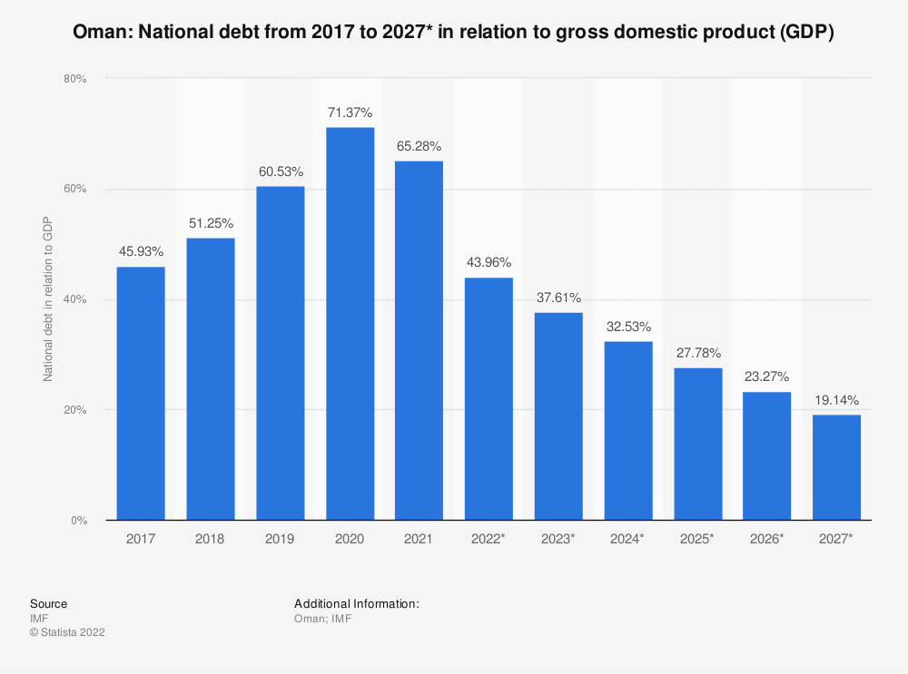 Statistic: Oman: National debt from 2014 to 2024* in relation to gross domestic product (GDP) | Statista