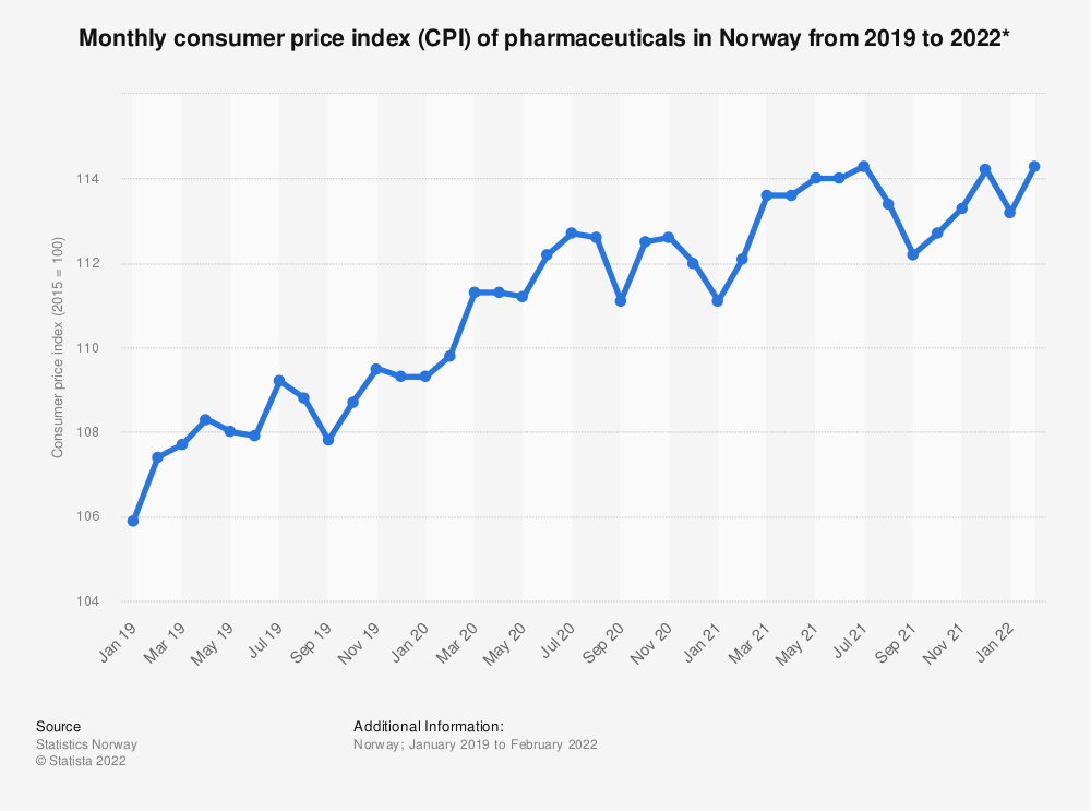 Statistic: Monthly consumer price index (CPI) of pharmaceuticals in Norway from 2019 to 2021* | Statista
