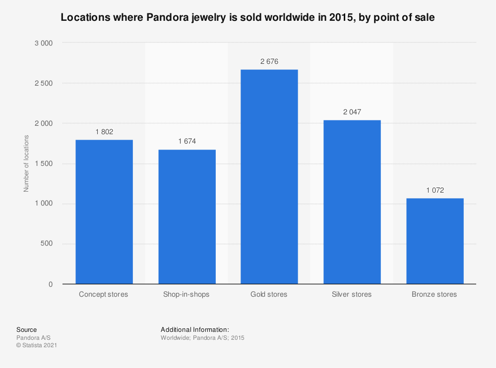 Statistic: Locations where Pandora jewelry is sold worldwide in 2015, by point of sale | Statista